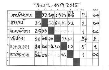 Tabulka s výsledky