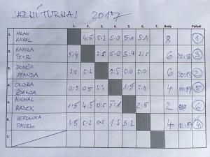 jarní turnaj 2017